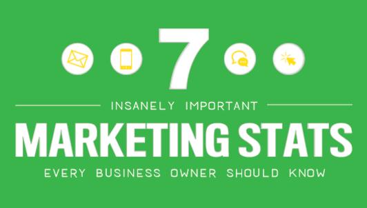 Thumbnail_7_insanely_important_marketing_stats_image